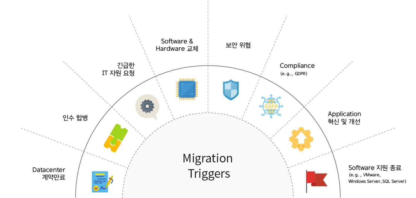 cloud-build-migration trigger