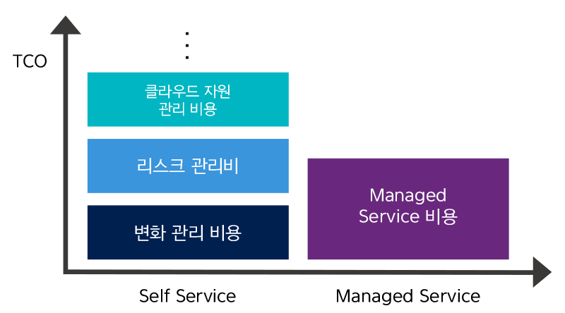 Managed-service_Price_Self-VS-Managed-Service